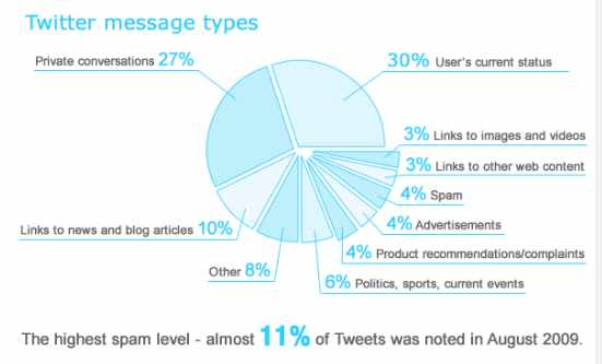 Picture showing Pie chart for Twitter Messages